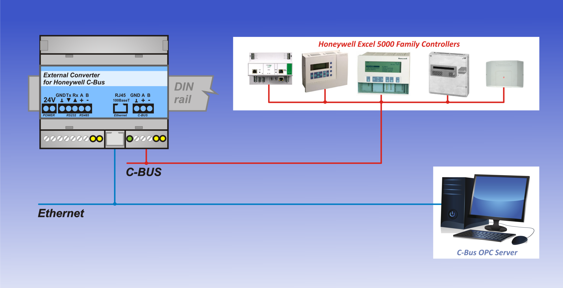 C-BUS INTEGRATION